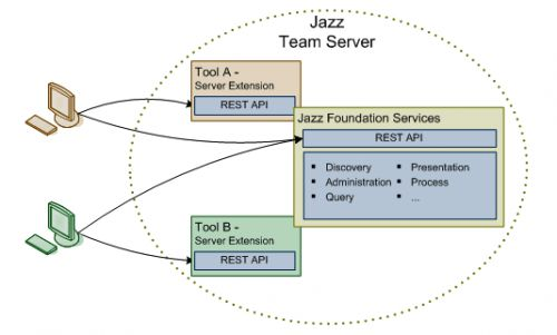 Схема Jazz Team Server (JTS)